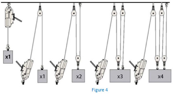 Other methods of rigging will increase the capacity of the machine